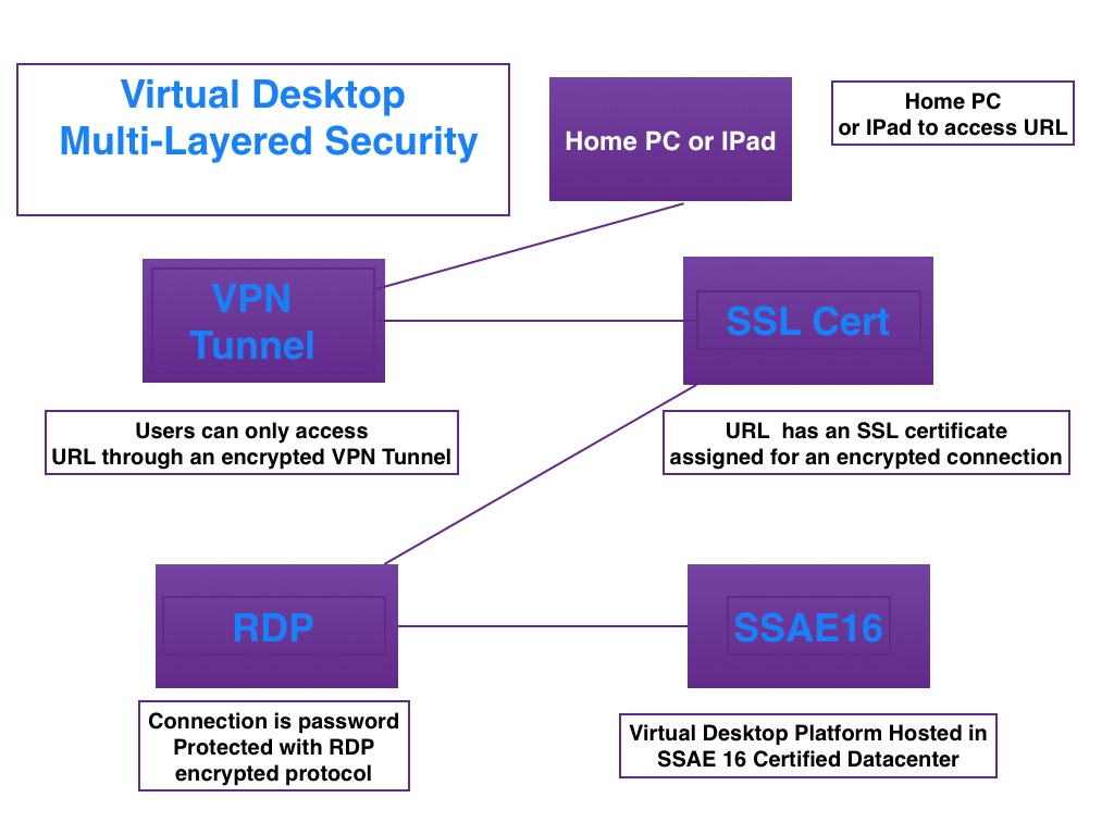 Virtual Desktop Security