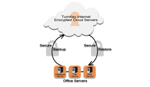 turnkey-internet-backup-solutions
