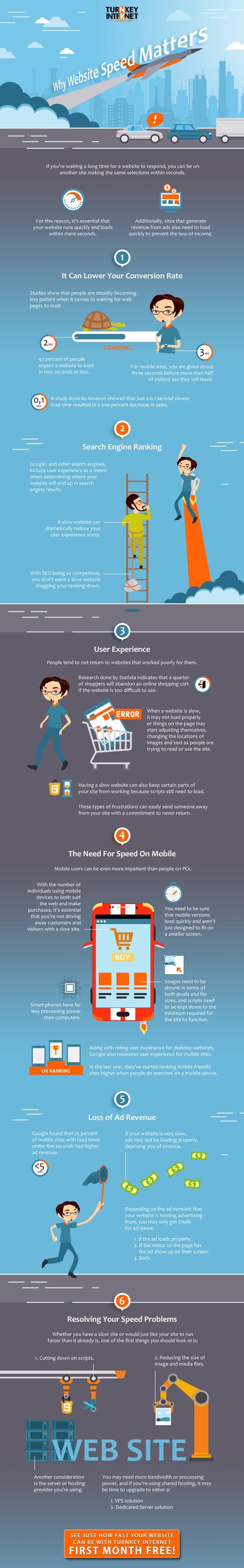 Why Website Speed Matters - Infographic